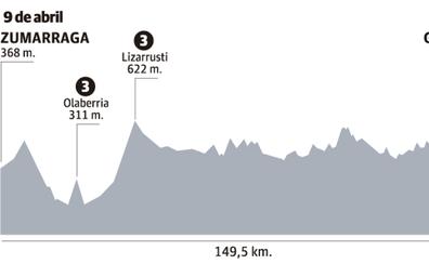 Horario y perfil de la etapa 2 de la Itzulia 2019 Vuelta al País Vasco