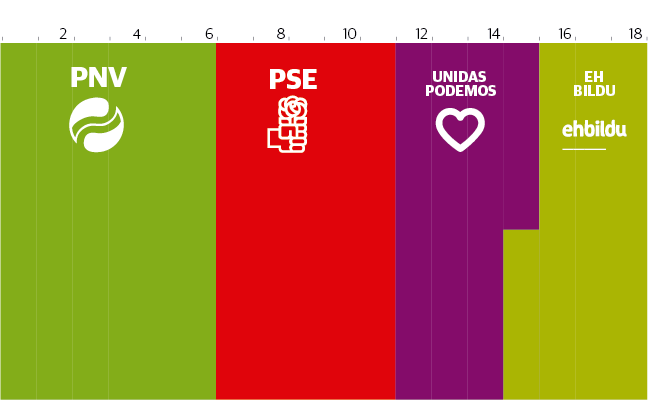 El CIS da la victoria al PNV en Euskadi y deja al PP fuera del Congreso