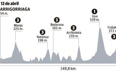 Horario y perfil de la etapa 5 de la Itzulia 2019 Vuelta al País Vasco