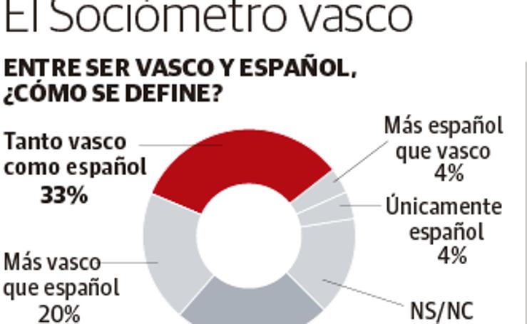 Sociómetro vasco sobre la independencia