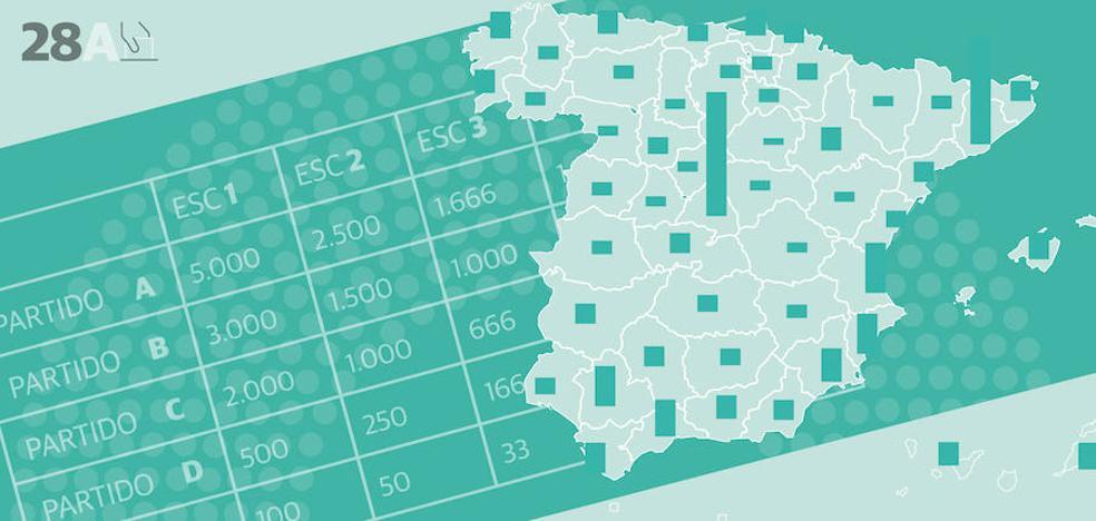 ¿Se te resiste la Ley D'Hont? Guía definitiva para entender el sistema electoral español