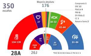 Sánchez solo sumaría para gobernar con Ciudadanos o el independentismo