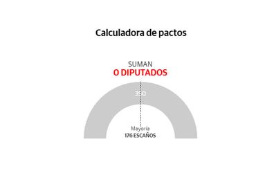 Posibles pactos electorales tras el 28A: calculadora de pactos de las elecciones generales 2019