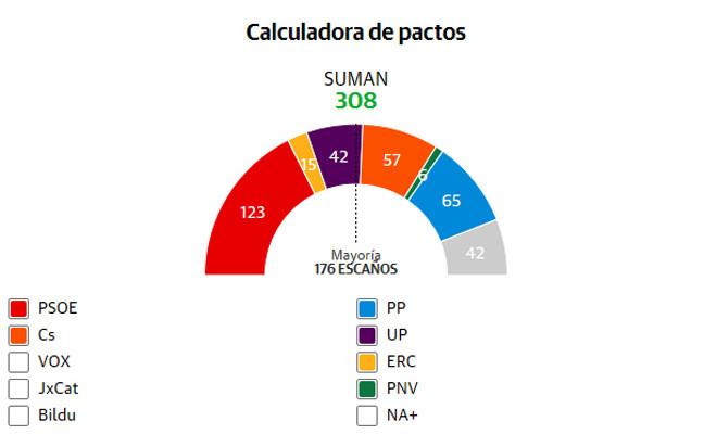 Pactómetro: dos fórmulas para gobernar España