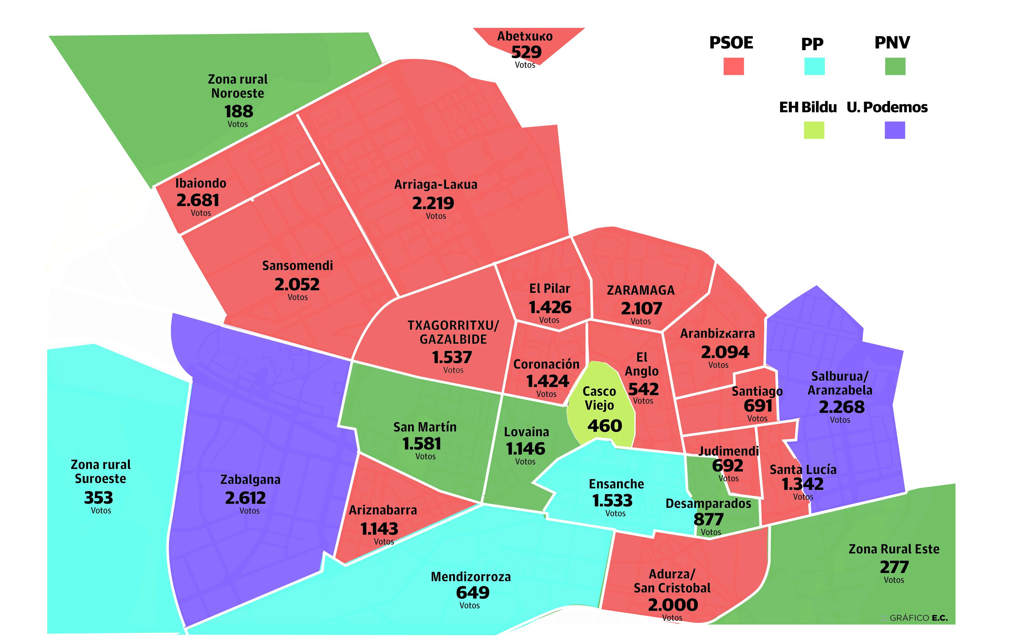 El PSE domina en quince barrios de Vitoria a cuatro semanas de las municipales