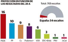 El PSOE ganaría las europeas y el PNV tendría escaño con el resultado del 28-A
