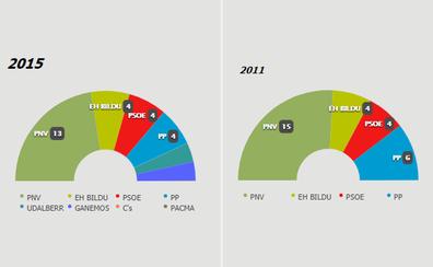 Candidaturas elecciones municipales Bilbao 2019: partidos políticos y nombres de los candidatos