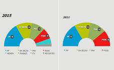Candidaturas elecciones municipales Vitoria-Gasteiz 2019: partidos políticos y nombres de los candidatos