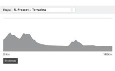 Etapa 5 del Giro de Italia 2019: resumen y clasificación