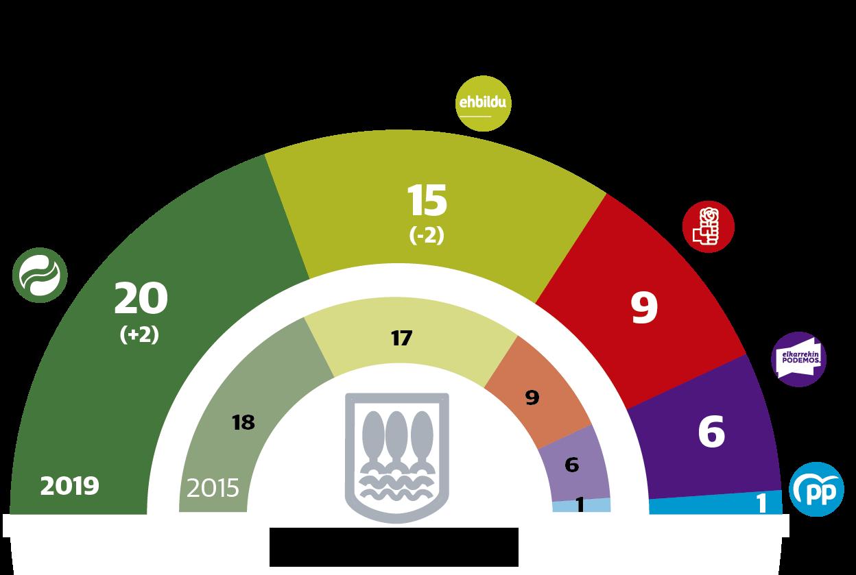 El PNV ensancha su victoria sobre EH Bildu en Gipuzkoa