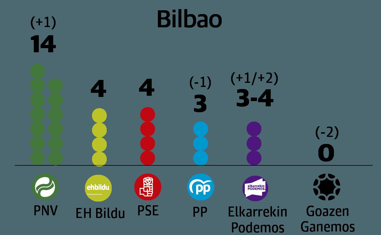 El PNV se refuerza en Bilbao pero necesitaría al PSE