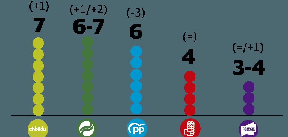 EH Bildu ganaría las elecciones en Vitoria en una reñida pugna con el PNV y el PP