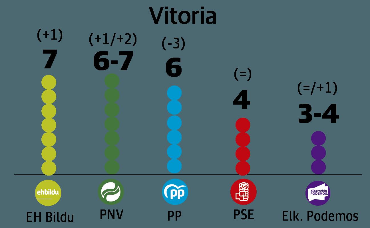 EH Bildu ganaría en Vitoria en dura pugna con PNV y PP