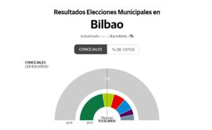Escrutinio elecciones municipales 2019 en directo: hora y resultados oficiales