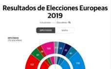 Quién ganó las elecciones Europeas 2019
