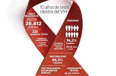 El 55% de los vascos que realizan el test del VIH se habían hecho la prueba antes