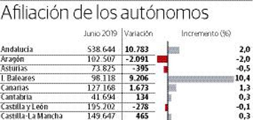 Euskadi vuelve a situarse a la cola de España en la evolución del empleo autónomo