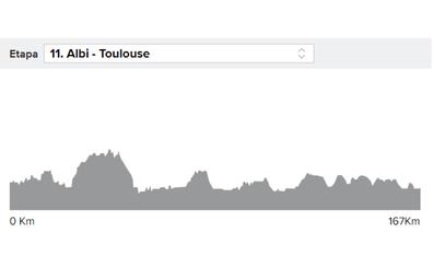 Etapa 11 del Tour: horario y perfil