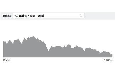 Etapa 10 del Tour en directo: clasificación y ganador