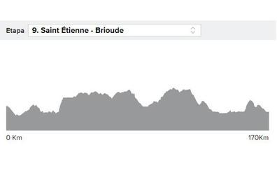 Etapa 9 del Tour: horario y perfil