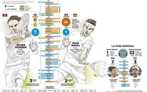 Nadal-Federer, ¿el último gran duelo?