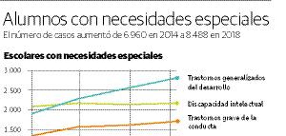 Los alumnos con necesidades especiales aumentan un 22% en cuatro cursos y son ya 8.500