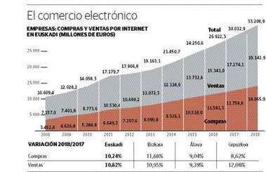 Las empresas vascas han triplicado desde la crisis el volumen de negocio vía comercio electrónico