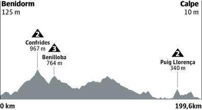 Etapa 2 de la Vuelta 2019: horario y perfil