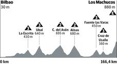 Etapa 13 de la Vuelta 2019 en directo: hoy Bilbao - Los Machucos