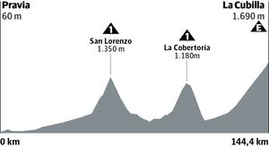 Etapa 16 de la Vuelta 2019: ganador y clasificación