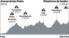 Etapa 20 de la Vuelta 2019: horario y perfil