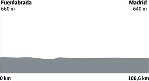 Etapa 21 de la Vuelta 2019: horario y perfil