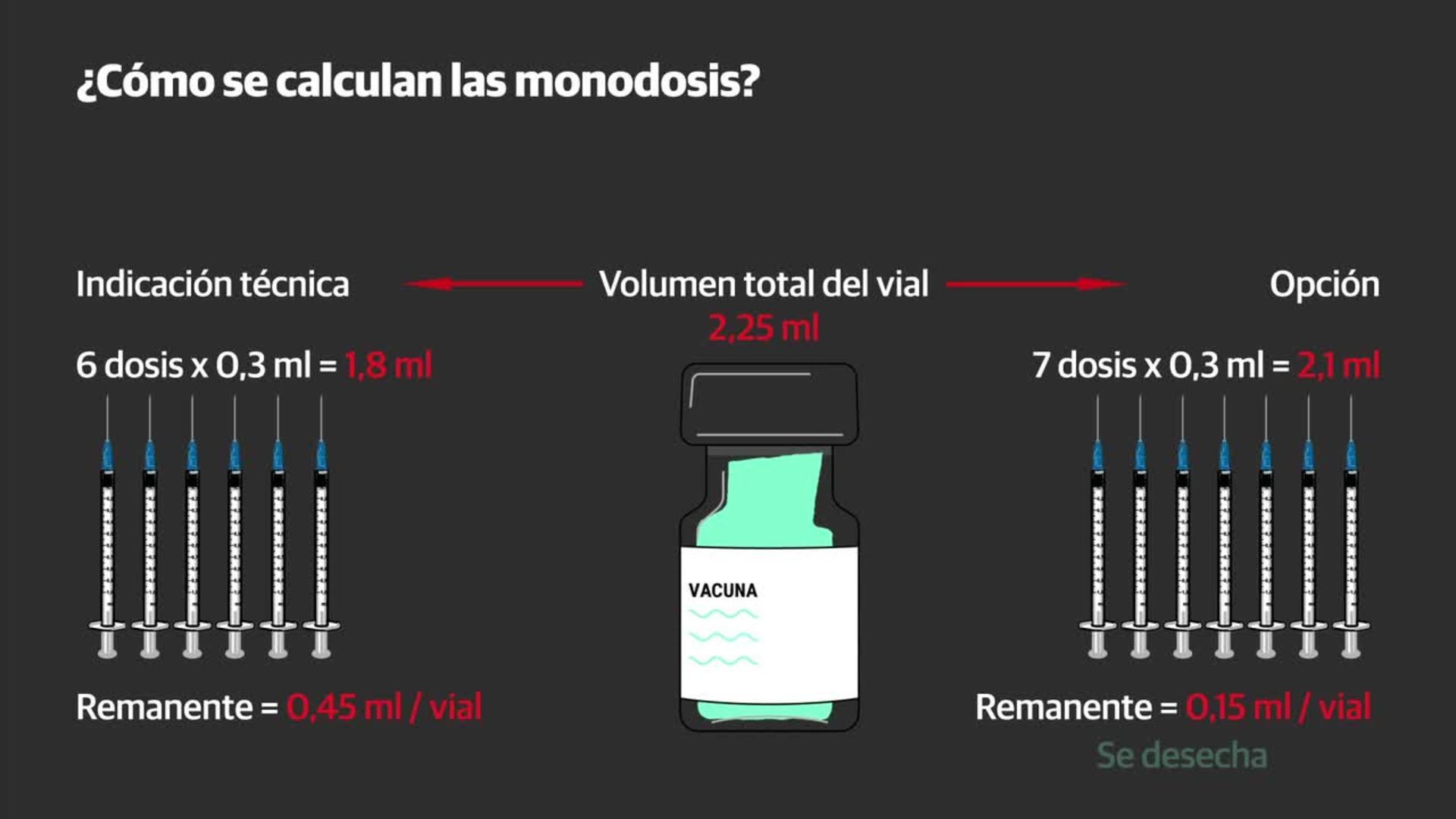 Una dosis extra para la vacuna de Pfizer-BioNTech