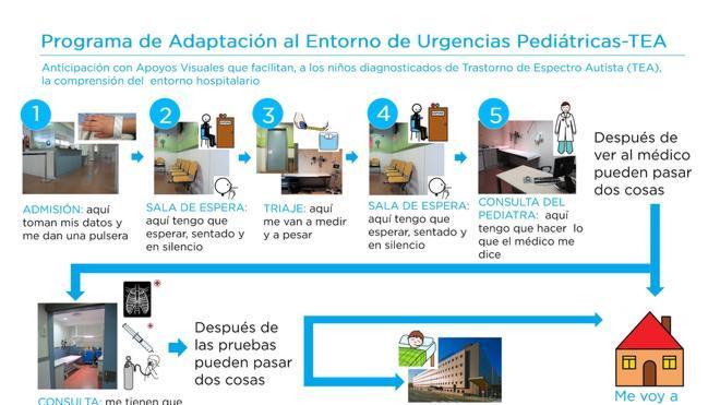 Pictogramas en Urgencias para evitar la ansiedad en niños autistas