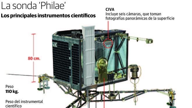 'Philae' se adentra en la oscuridad