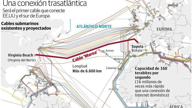 Facebook y Microsoft unirán Estados Unidos y Bizkaia con un gran cable trasatlántico