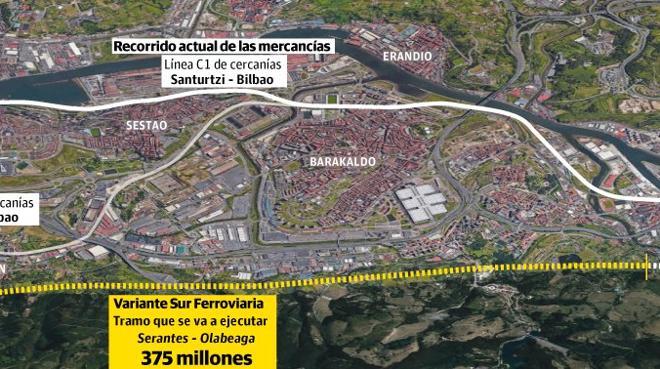 Desbloqueado el proyecto para sacar en tren las mercancías del Puerto de Bilbao